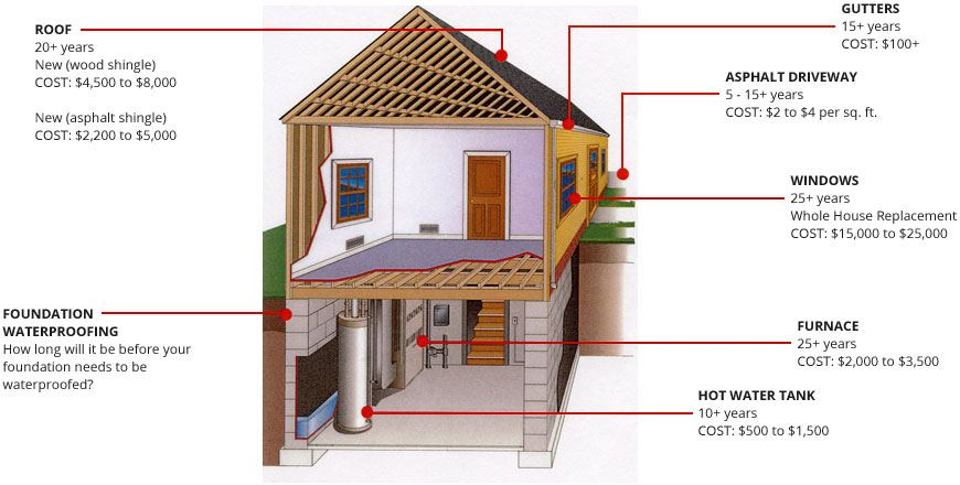 Home Maintenance Costs